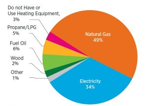 Types of fuel used in home heating systems. Source: Buildings Energy Data Book 2011.